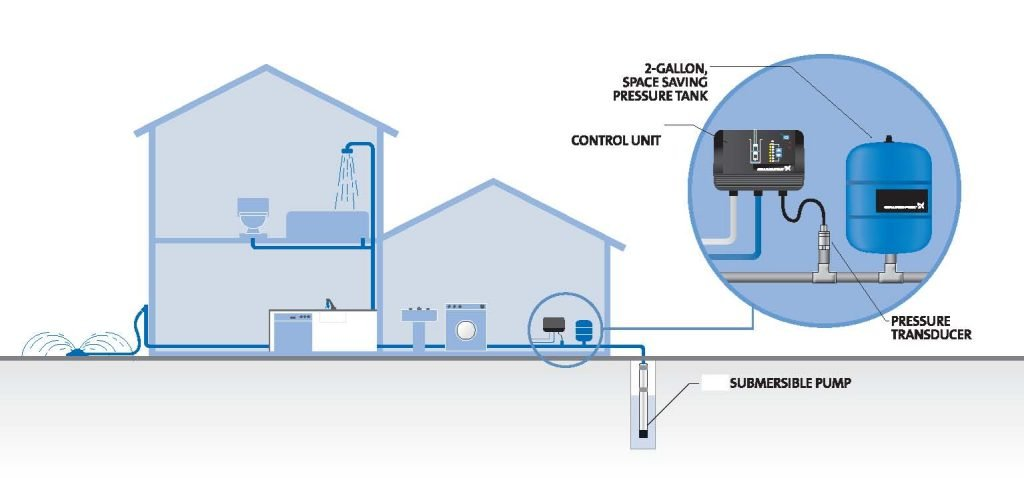 Home Pump System